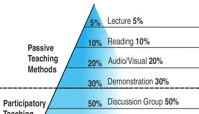 Piramide da Aprendizagem por William Glasser