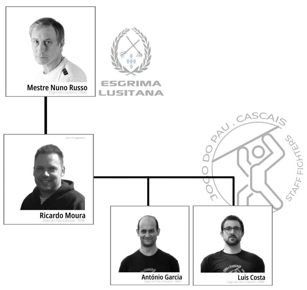 Estrutura de Aprendizagem da Associação de Jogo do Pau Português