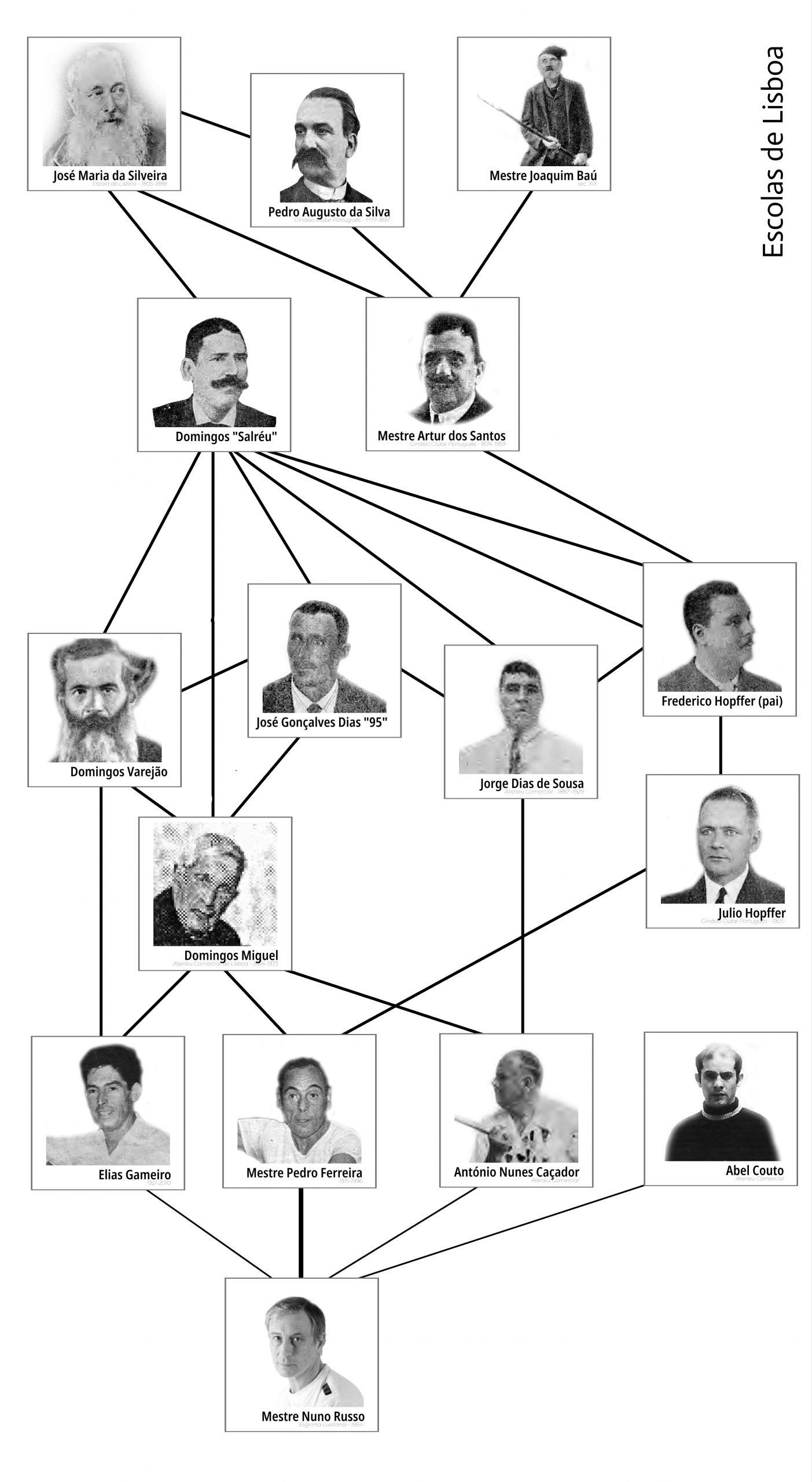 lista de mestres do jogo do pau da escola de lisboa